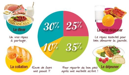 3 repas principaux pour une alimentation quilibr e - Calculer les calories d un plat ...