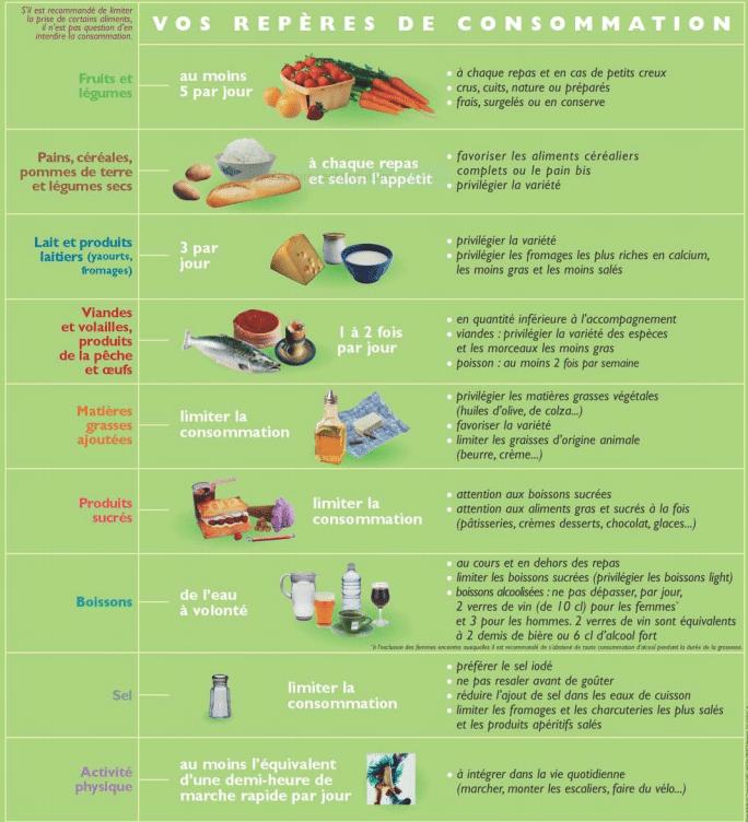 recommandations PNNS sur manger-bouger.fr