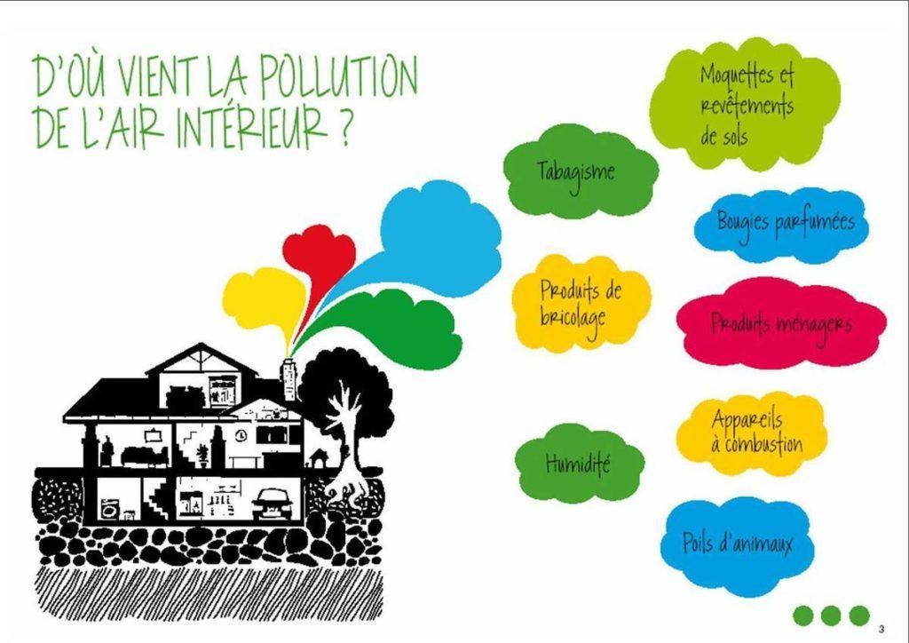 améliorer la qualité d'air intérieur